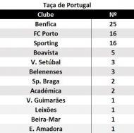 Taça de Portugal: palmarés