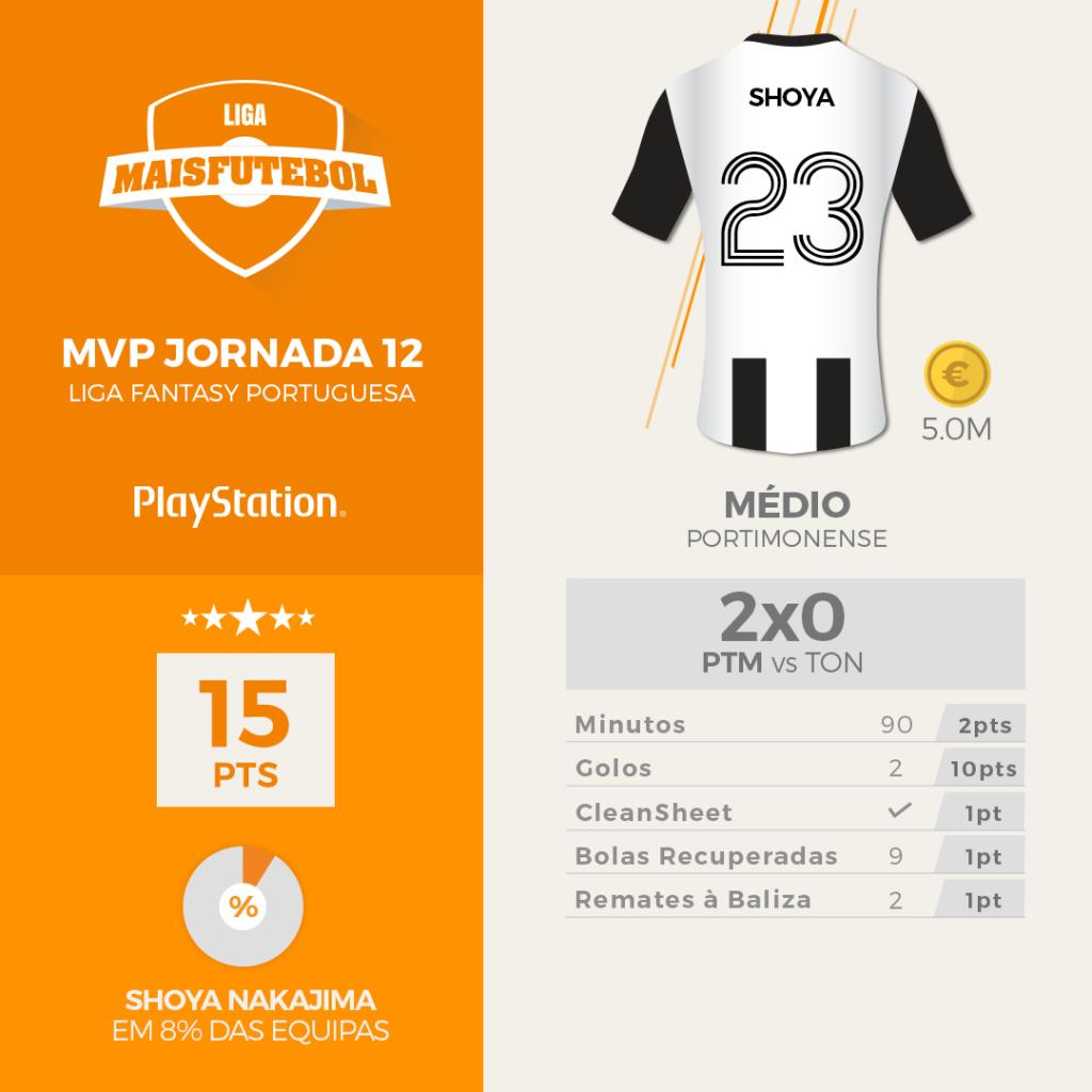 Liga Maisfutebol: o MVP da última jornada é Nakajima