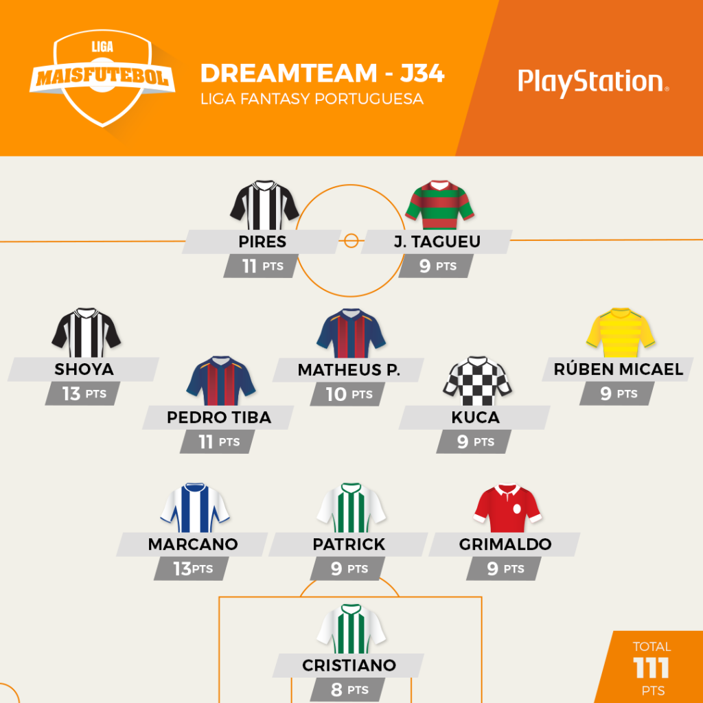Liga Maisfutebol: o dream team da última jornada
